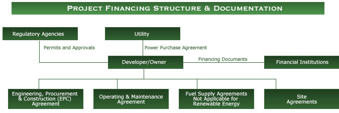 Project Financing Structure & Documentation